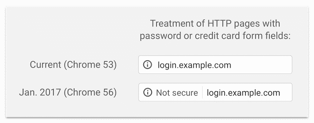 Treatment of HTTP Pages on an Insecure Site